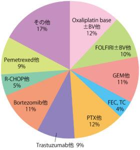 2015年度の外来化学療法センターでの施行レジメンの内訳グラフ