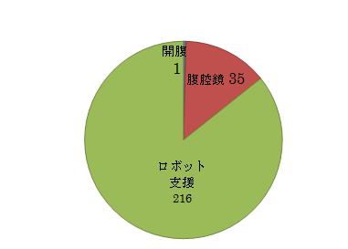 前立腺癌に対する手術の内訳グラフ