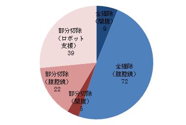 腎癌に対する手術の内訳グラフ