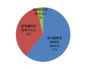 上部尿路結石症に対する治療の内訳グラフ