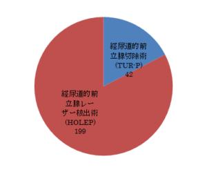 前立腺肥大症に対する手術の内訳グラフ