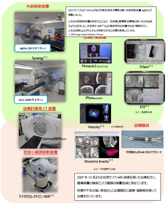 治療装置の構成の説明画像