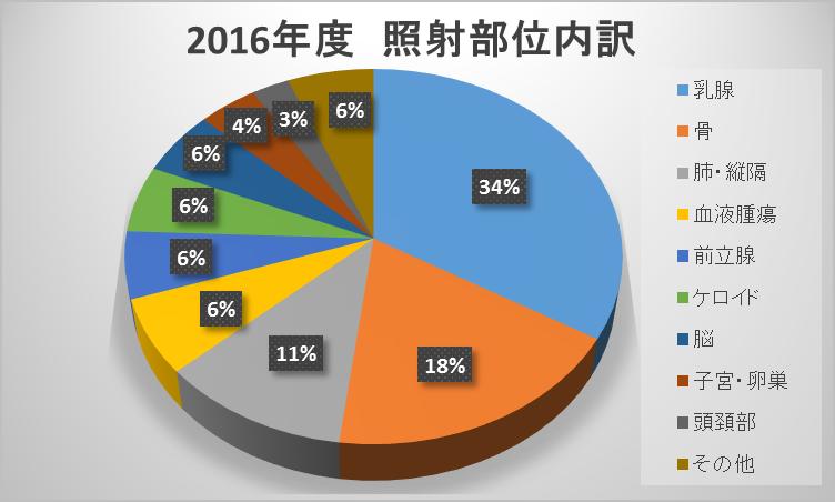 2016年度 照射部位内訳グラフ
